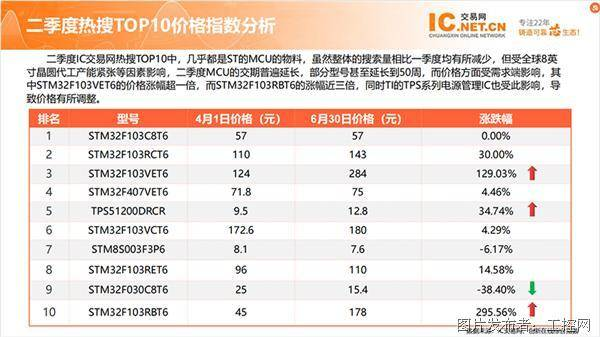 二季度热搜TOP10价格指数分析