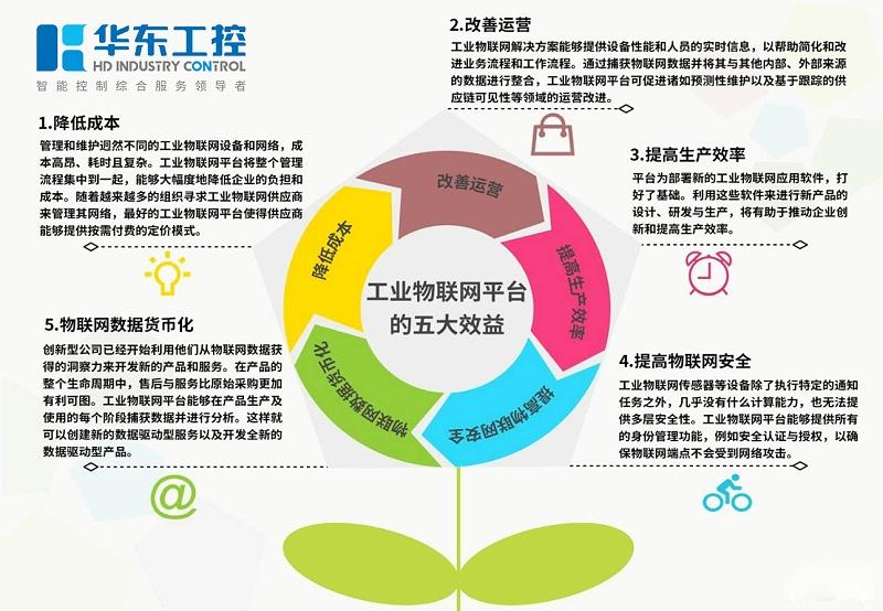 工业物联网平台的五大效益