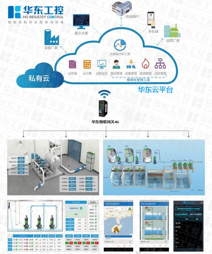 污水处理工业物联网平台