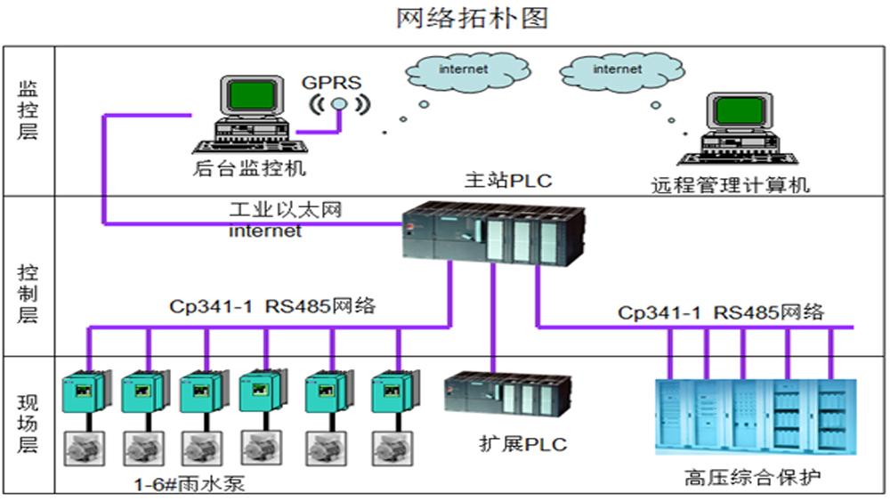 雨水泵站控制系统案例