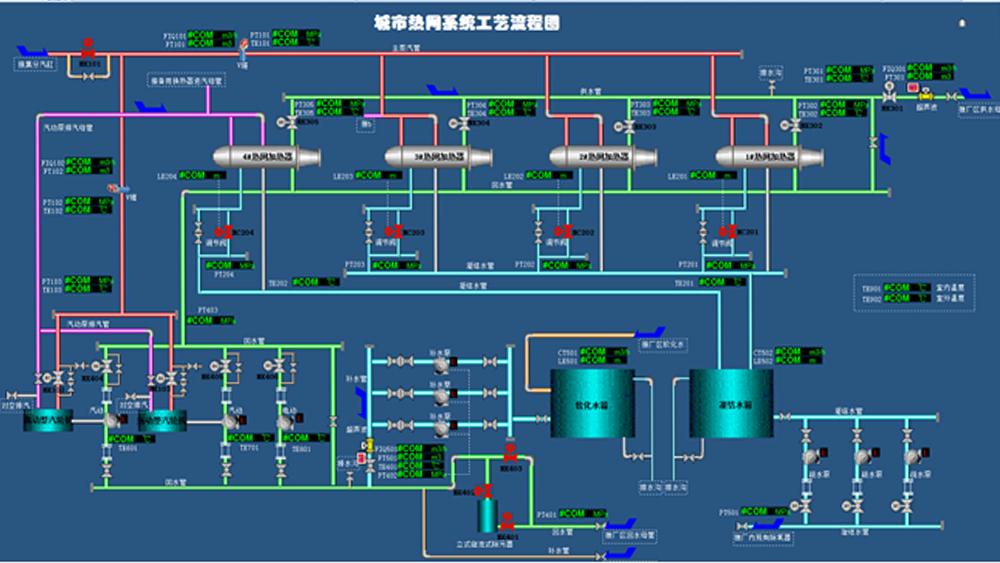 城市热网工艺系统流程图