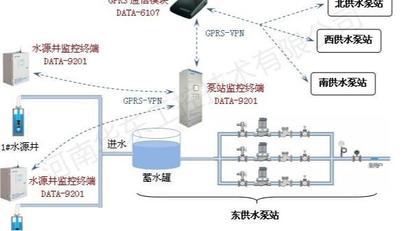 雨水泵站控制系统