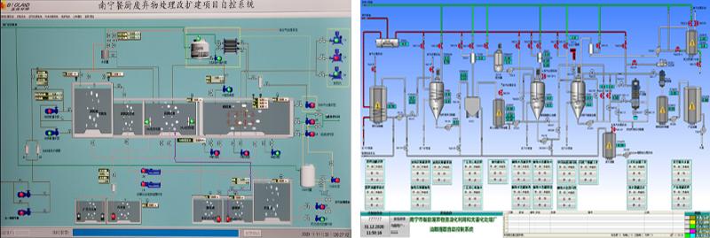 餐厨垃圾处理厂plc自动控制系统