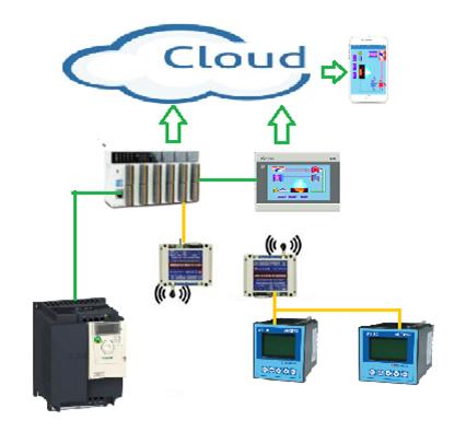 云控制系统图