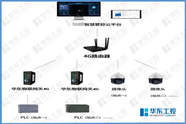 华东工控-智慧泵站集中管理平台