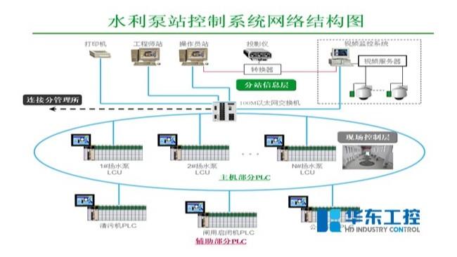 华东工控泵站自动化控制系统