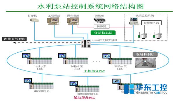 水利泵站控制系统网络结构图