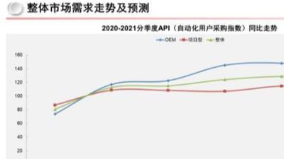 华东工控 【转载】二季度高速增长,乐观难掩焦虑