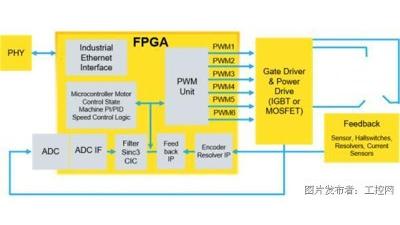 【转载】使用Automate解决方案集合实现具有预测性维护功能的电机控制