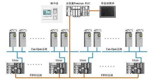 群控吊系统图-案例
