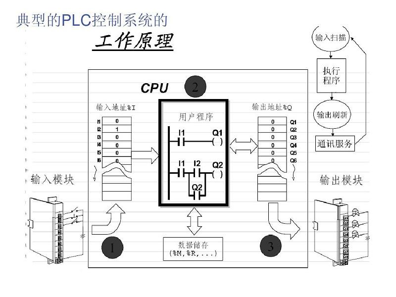 PLC控制系统TU
