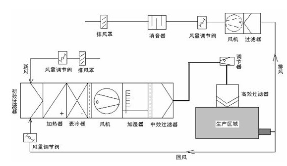 药厂净化车间恒温恒湿控制系统