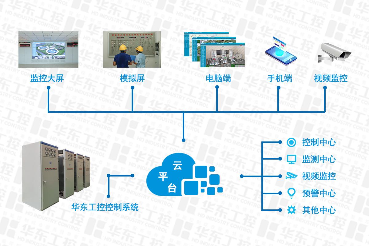 恒温恒湿控制系统云平台结构图.jpg