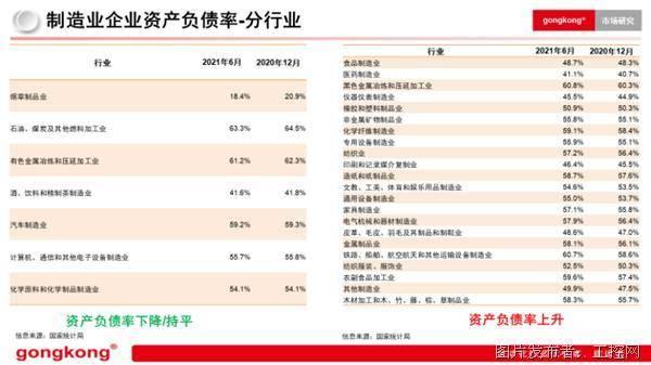 制造业企业资产负债率-分行业