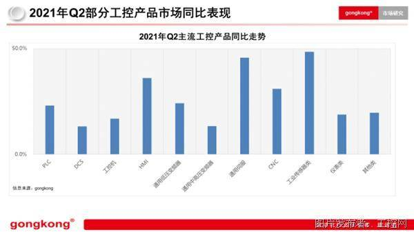 2021年Q2部分工控产品市场同比表现