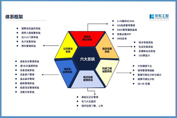 华东工控体系框架图