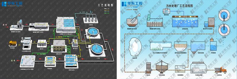 污水处理控制系统工艺流程图