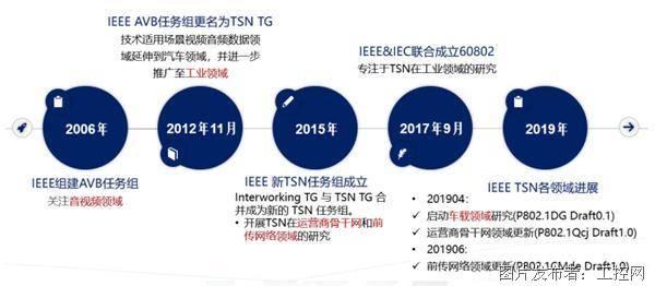 TSN技术的诞生