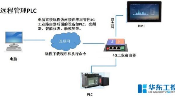 智能控制系统的网络组成