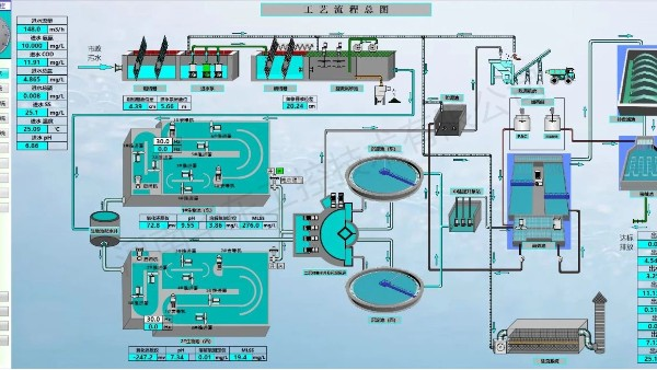 水处理自动化控制系统针对强酸废水的处理应用
