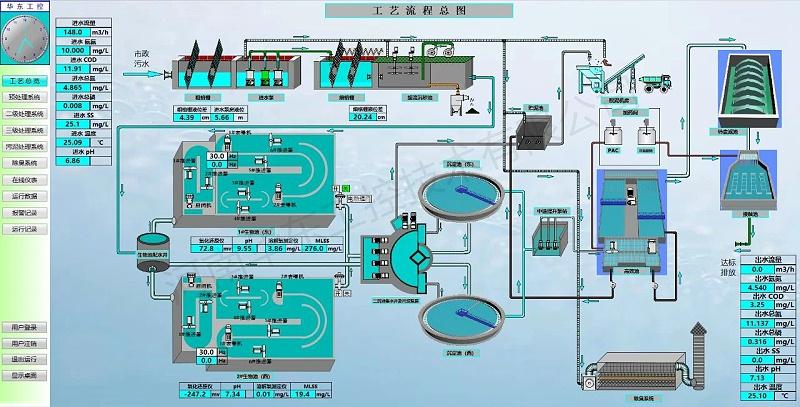 工艺流程总图
