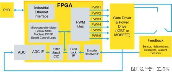 基于莱迪思Automate 解决方案集合设计的具有预测性维护功能的电机控制系统,可用于工业自动化应用