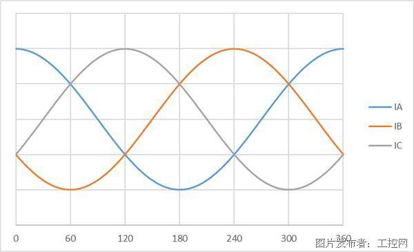 三相电机电流(IA、IB和IC)