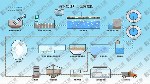 污水厂工艺流程图