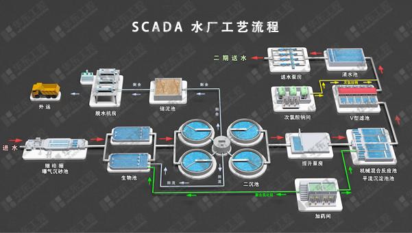 SCADA水厂工艺流程图