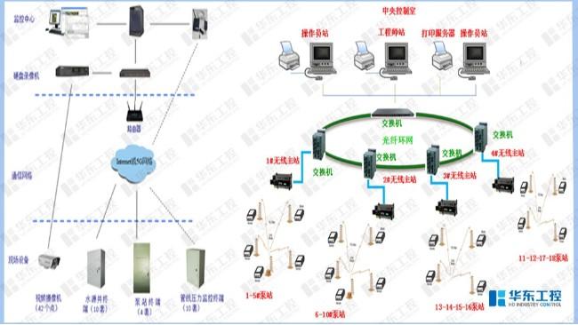 水源井取水泵站控制系统网络结构图
