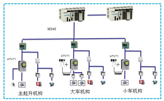 集装箱门吊电控系统案例